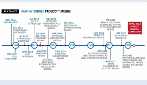 Projected timeline for the bridge replacement project courtesy of the New NY Bridge