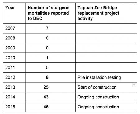 sturgeon chart